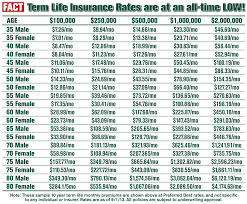Term Life Insurance Rates Chart 52 Comprehensive Whole Life Insurance Price Chart