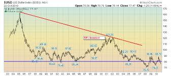 Economicgreenfield Market Overview Part Ii U S Dollar