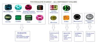 Semi Precious Stone Color Chart Tourmaline In Different Colors Chart Navneet Gems