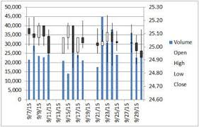 Excel Chart High Low Average Stock Chart In Excel Plot Open High Low Close