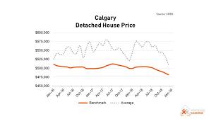 Calgary House Price History Chart Calgary Home Price Forecast For 2019 Mortgage Sandbox