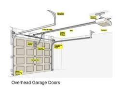 overhead garage door openerGarage Overhead Doors With Craftsman Garage Door Opener For Chi