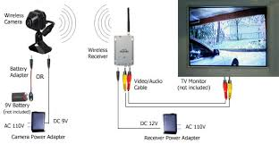 2 4g wireless camera system security camera eshop 2 4g wireless camera system installation diagram