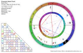 Sidereal Natal Chart Calculator Sidereal Astrology Charts Mastering The Zodiac