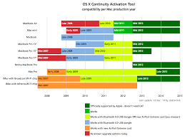 Os X Compatibility Chart How To Add Continuity Features To Older Macs