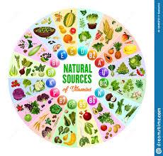 Vitamins A To Z Chart Natural Vitamin Vegetarian Food Sources Stock Vector
