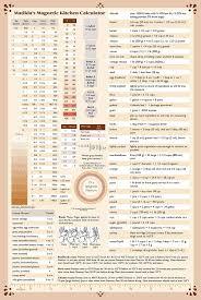 Culinary Math Conversion Chart