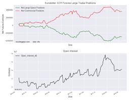 Eurodollar Speculators Increased Bearish Net Positions For