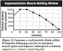 Muscle Gain Workout Chart Strength Muscle Building Plan For High School Athletes