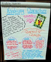 Character Change Anchor Chart Character Study Part 2 Character Traits Character Change