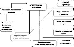 Отчет по практике в Сберегательном банке Организационная структура банка