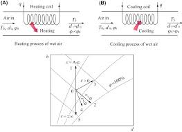 Thermodynamic Processes Chart Thermodynamic Process An Overview Sciencedirect Topics
