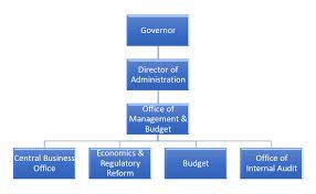 Orginizational Chart Organizational Chart Office Of Management And Budget