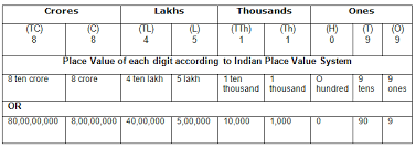 Course Mathematics Class 5 Topic Indian System Of
