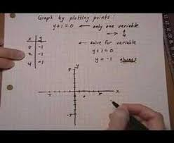 graph linear equation containing only