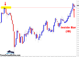 Pin By Forex School Online On Live Forex Price Action Trade