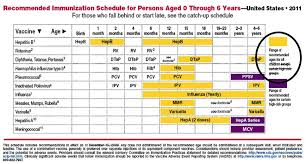 Vaccination Chart For Babies Usa An Alternative Vaccination Schedule From Dr Donald Miller