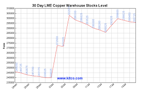 Comex Copper Chart Copper Attempts To Rally Southern Copper Shares Follow The