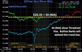 Important Silver Threshold Line Broken What Next