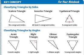 Triangle Classification Chart Pin By Deb Mitchell On School Classification Of Triangles