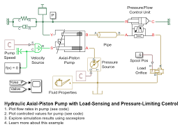 hydraulic axial piston pump with load sensing and pressure limiting Used Hydraulic Test Bench test rig schematic