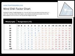 Wind Chill Chart Uk Www Bedowntowndaytona Com