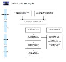 Prisma Flow Diagram From Moher Et Al 2009 Download