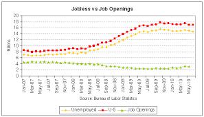 Job Openings Vs Jobless 2010 05 Png