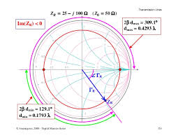 Transmission Line Applications For Smith Chart