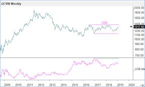 Hallsteinn Arnarson Blog Is Gold Price Ready To Take Off