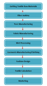 Flow Chart Of Textile A To Z Ordnur