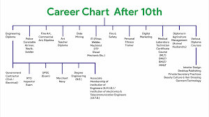 After 10th Courses Chart Career Guidence Downloads