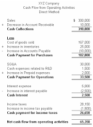 Cash Flow Computations Direct Method Cfa Level 1 Investopedia