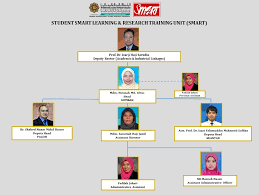 Smart Organizational Chart Organization Chart