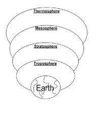 Layers Of Atmosphere Chart Layers Of The Atmosphere Article Pie Chart Diagram With Pictures Weather