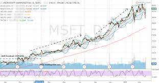 microsoft stock why 100 in microsoft corporation stock makes sense investorplace