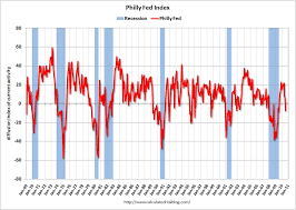 Philly Fed Index Chart Philly Fed Index 2011 April Exploring The World