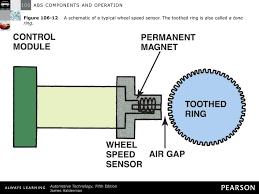 abs sensor schematic new era of wiring diagram • abs sensor diagram wiring diagram schematic rh 9 9 1 systembeimroulette de 06 dodge diesel