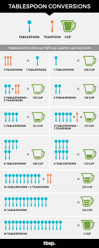 1 16 Chart Tablespoon Conversions Tablespoon Com