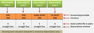 Useful Life Of Assets Chart Depreciation Area And Chart Of Depreciation Tech Concept Hub