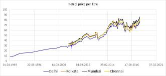 Indian Oil Share Price Chart Petrol Diesel Historical Price Data In India With Inflation