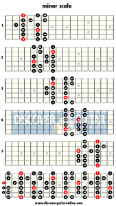 Minor Scale 5 Patterns Discover Guitar Online Learn To
