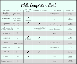 The Ultimate Homeschool Math Comparison