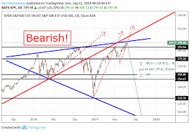 Spy Megaphone Pattern Bearish For Amex Spy By