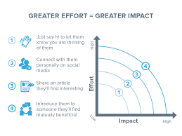 how to build up your network effort impact