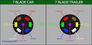 7 blade trailer connector wiring diagram gooddy org and 4 way trailer wiring at 7 Way Rv Plug Wiring Diagram