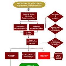 Software Inspection Meeting Process Flow Chart 46763x1018