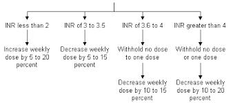 Pt Inr Ratio Chart Warfarin Therapy Evolving Strategies In Anticoagulation