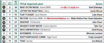 Top Charts August 2013 Country Routes News Country Billboard Chart News June 19 2014