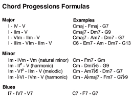 Chord Structure Chart Music Theory Chord Progressions